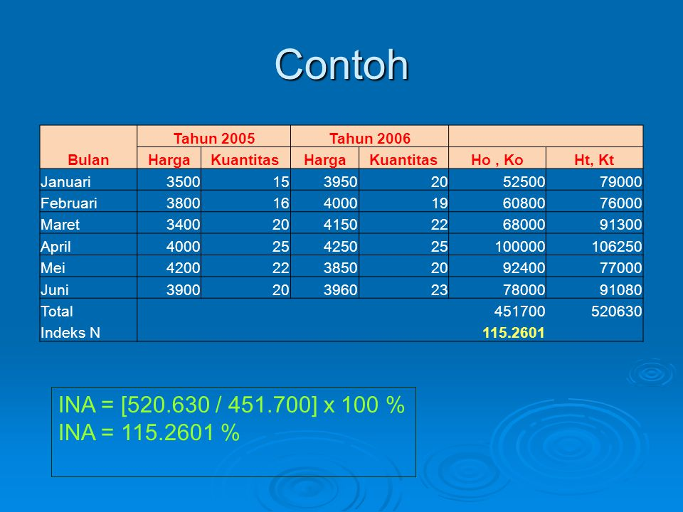 Contoh INA = [520.630 / 451.700] x 100 % INA = 115.2601 % Tahun 2005